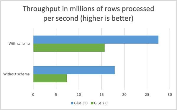 aws-glue-3.0-performance-improvements