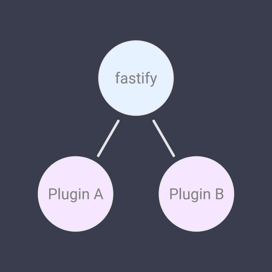 Fastify plugins with encapsulation
