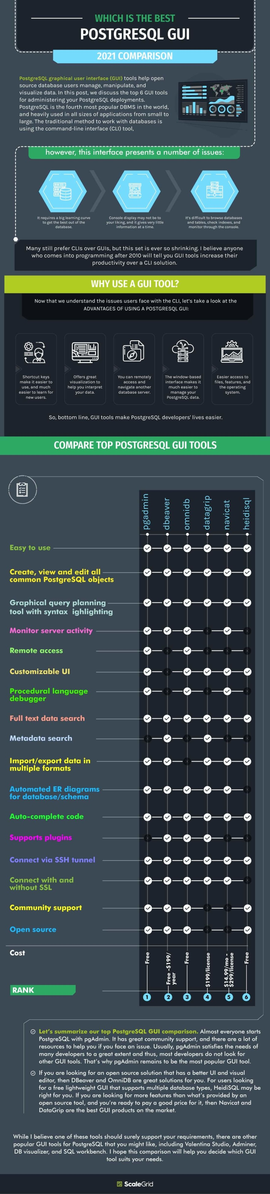 Which Is The Best PostgreSQL GUI? Infographic by ScaleGrid