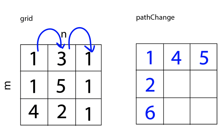 Arrows across the first row show the values being added. Each item int he first row of pathChange equals the sum of the previous value in pathChange and the value of that element in the grid. pathChange now equals [[1,4,5], [2,<empty>,<empty>], [6,<empty>,<empty>]].