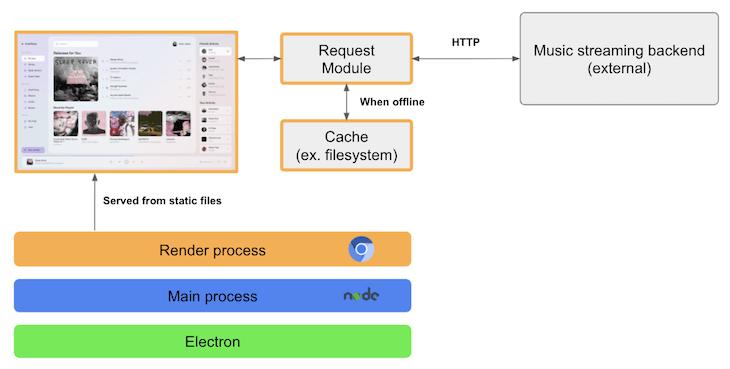 Medium Complexity App Electron Architecture