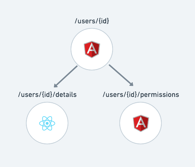 An AngularJS app with one sub-route rendering a React component