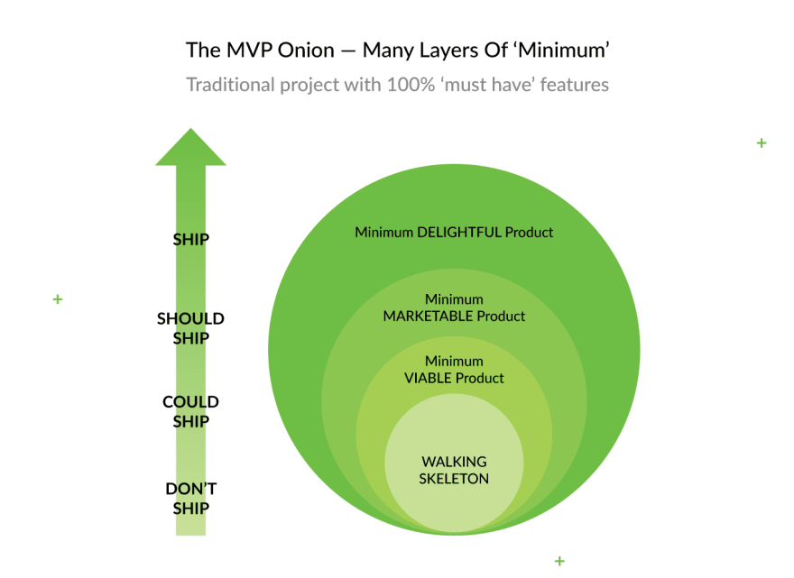 minimum-marketable-product-from-prototype-to-product