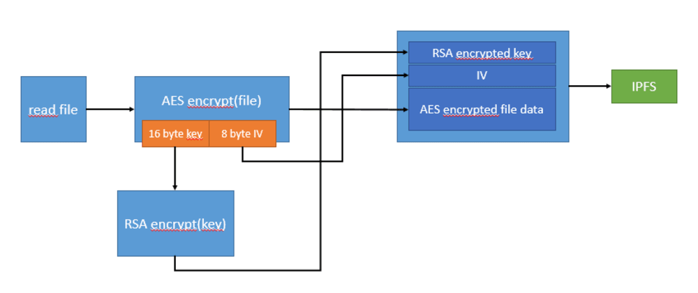 Cover image for IPFS File Encryption in NodeJS