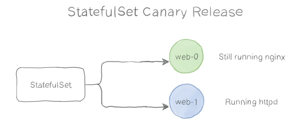 Cover image for Kubernetes Patterns : The Stateful Service Pattern