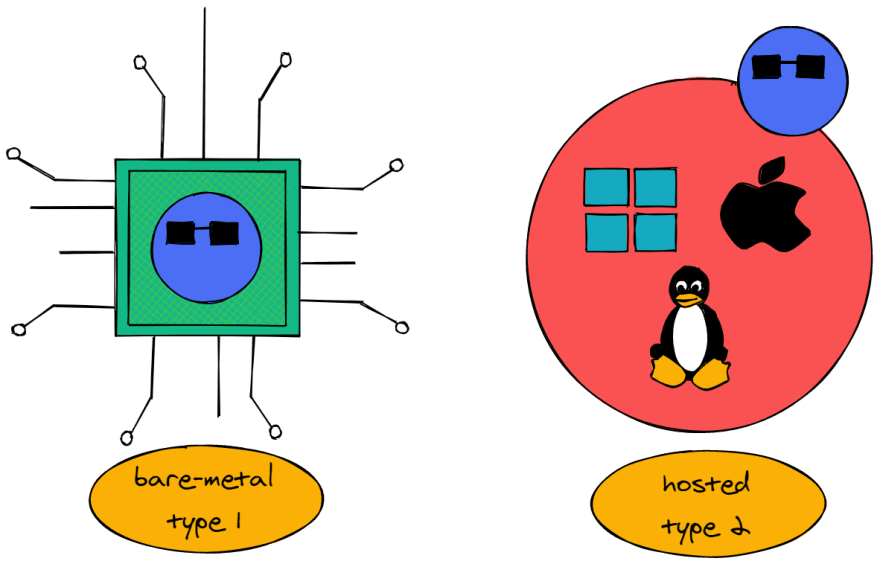 Bare-metal vs Hosted Hypervisors