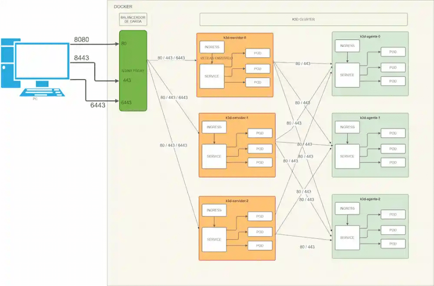 Diagrama cluster mas real k3d