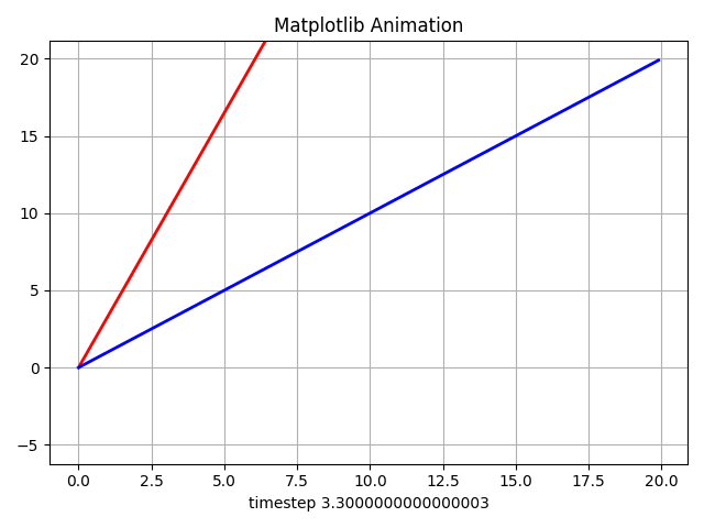 Matplotlib Animation, Fun with Python - DEV Community