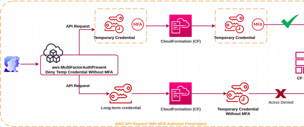 Cover image for Force Enable AWS MFA And Using Temp Credential