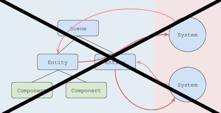 Similarity between Entity-Component System and Redux - DEV Community