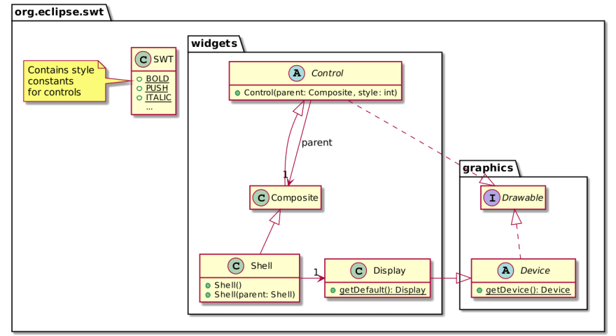 Overview of the SWT API