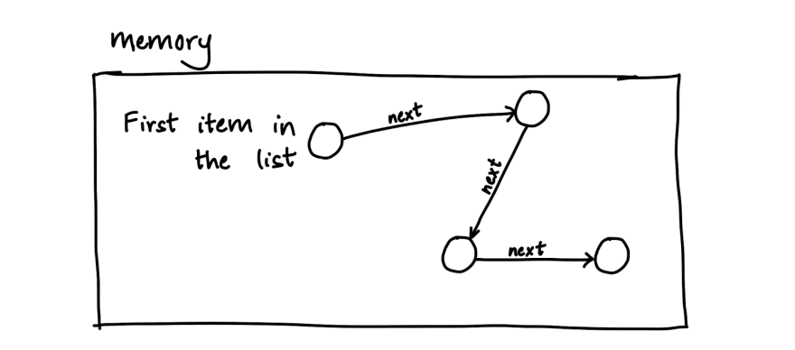 A linked list with four items