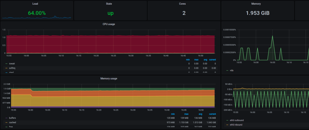 Cover image for Monitoring Spring Boot with Prometheus + Grafana