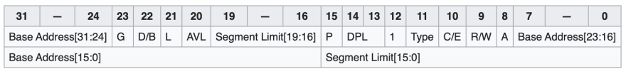 segment descriptor data structure layout