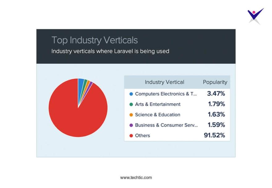 Top Industry Verticals of Laravel Framework
