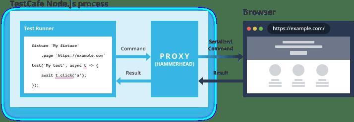 TestCafe's client-server architecture