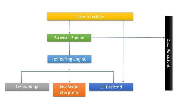 Browser flowchart