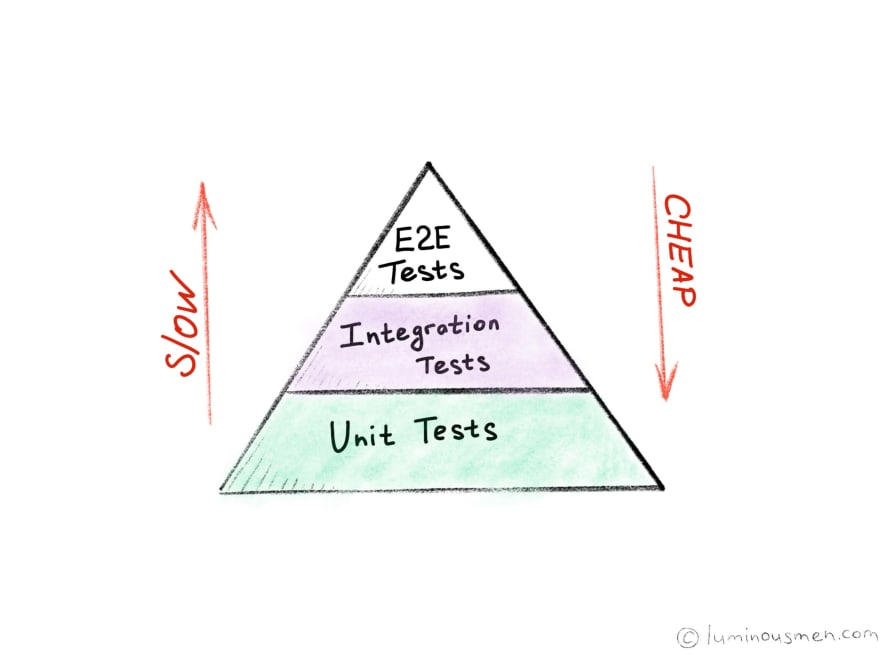 Ode to Unit Tests