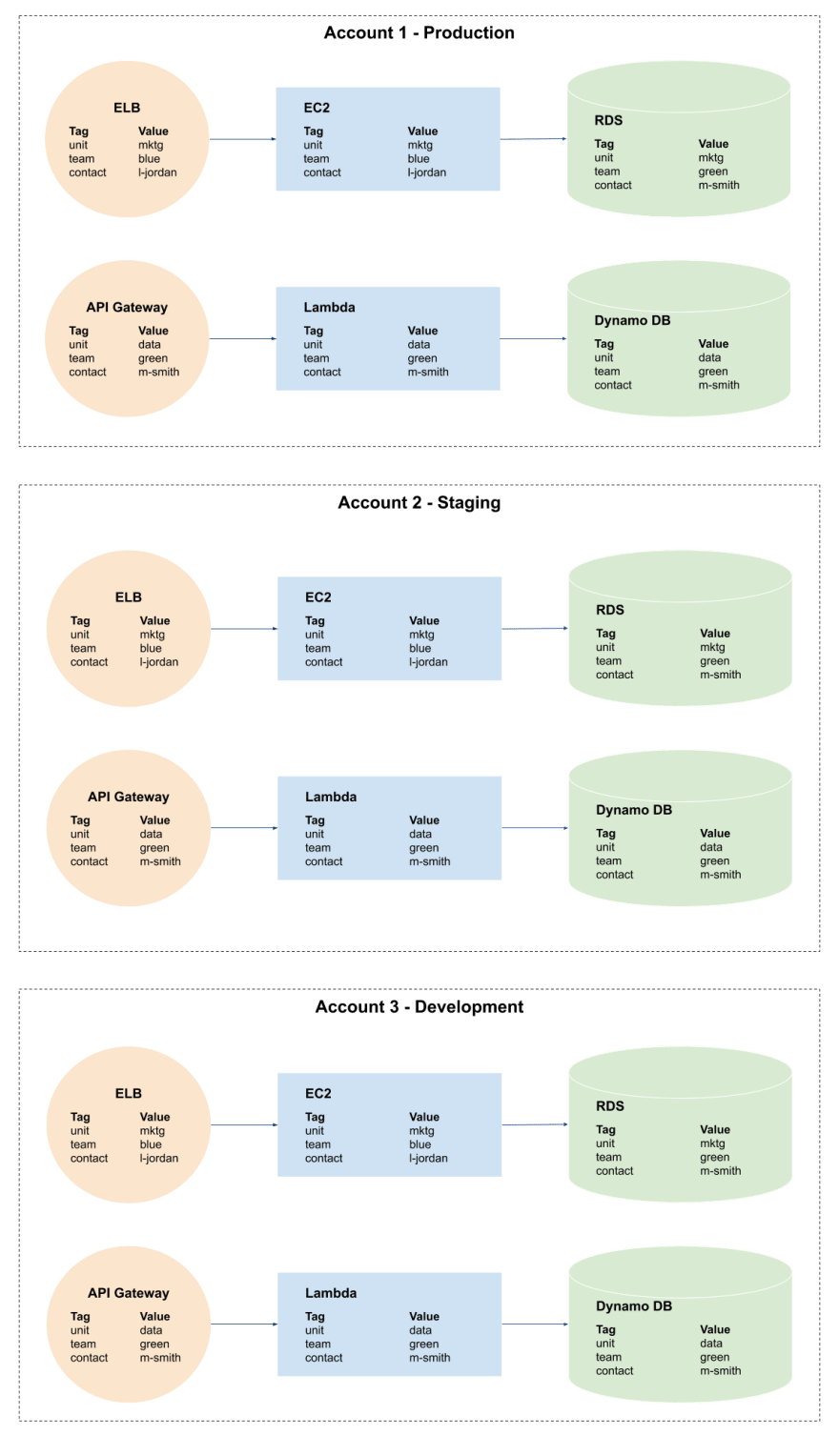 An account-segmented environment and tagging strategy in AWS