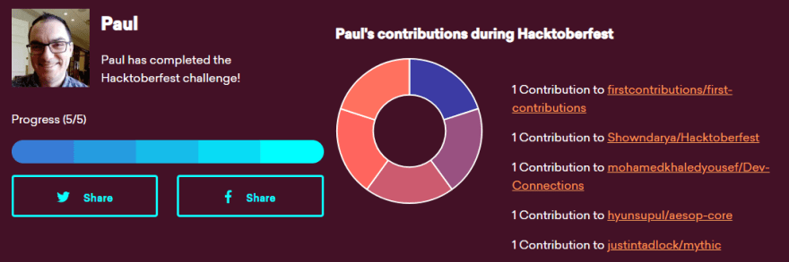 Paul Eiche's Hacktoberfest contributions
