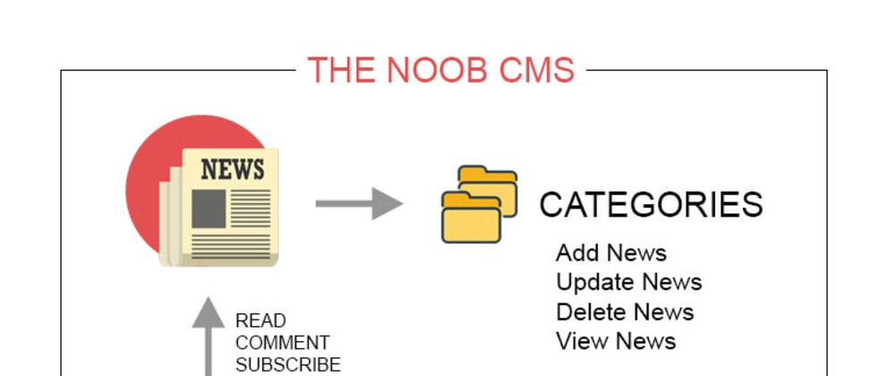 Cover image for The Noob CMS: What we will create in this series?