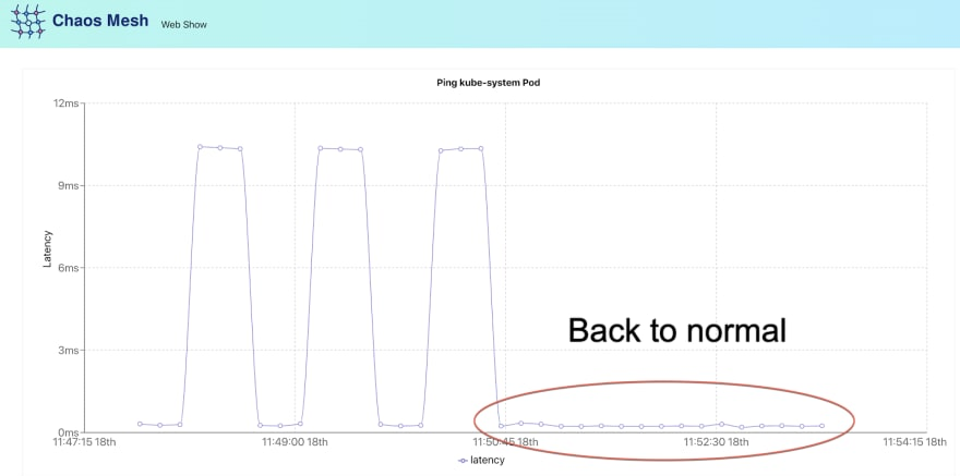 Network latency level is back to normal