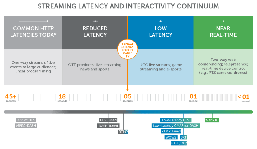 Latency Continuum compiled by Wowza.