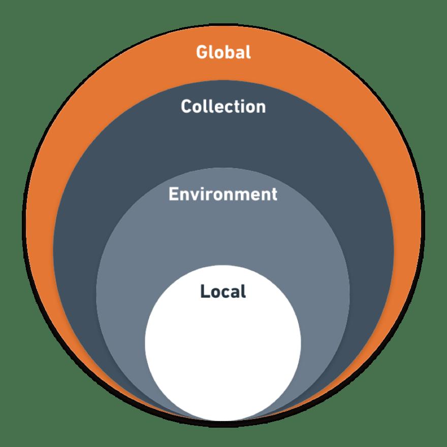 APIOps: The art of mixing APIs - DEV Community 👩 💻👨 💻
