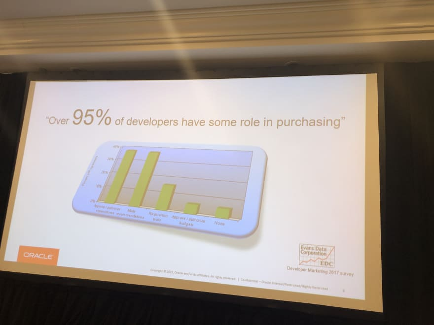 95% of developers have some role in purchasing