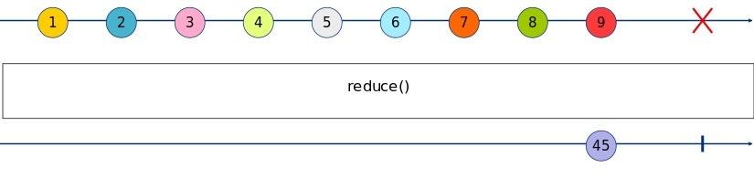 reduce Marble Diagram