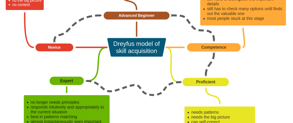 Cover image for Dreyfus model of skill acquisition