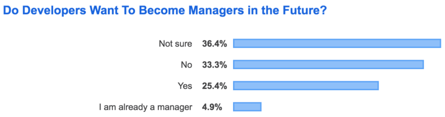 want to be managers
