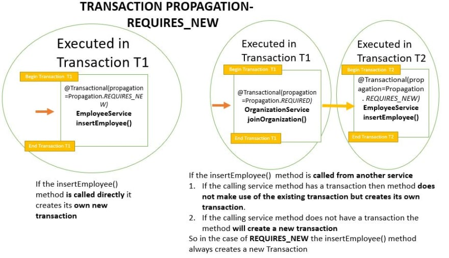 Transaction Propagation - REQUIRES_NEW