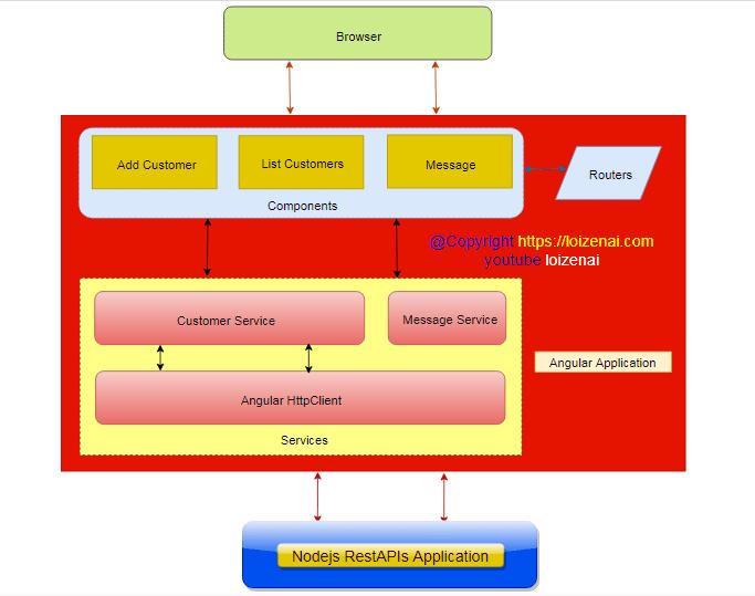 Angular Nodejs CRUD Application – Frontend Design Architecture