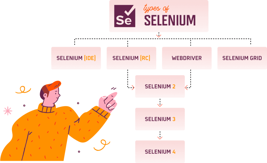 Browser automation with Selenium