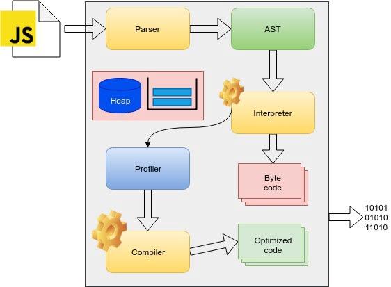 how javascript engine works