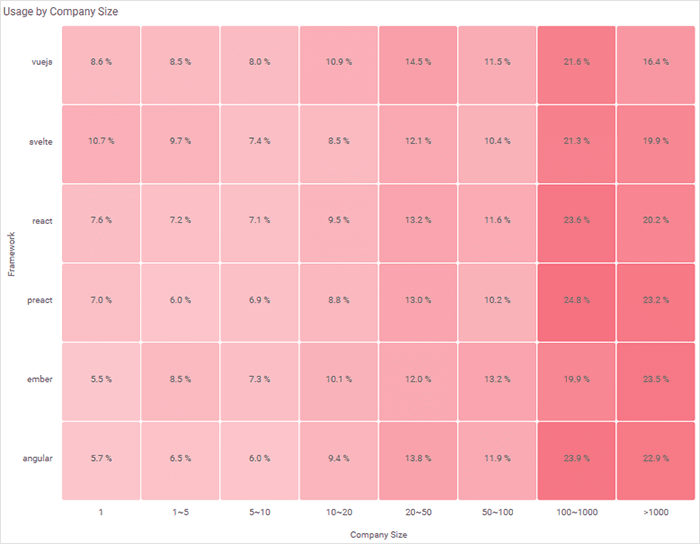 heatmap displaying frameworks adopted by company size