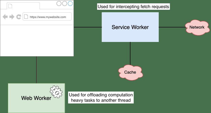 Service Worker vs Web Worker