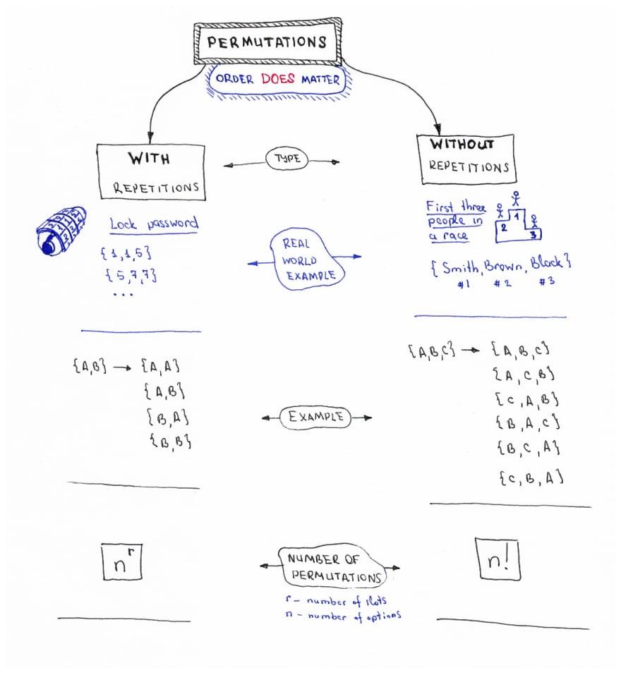 Permutations/Combinations Algorithms Cheat Sheets - DEV Community