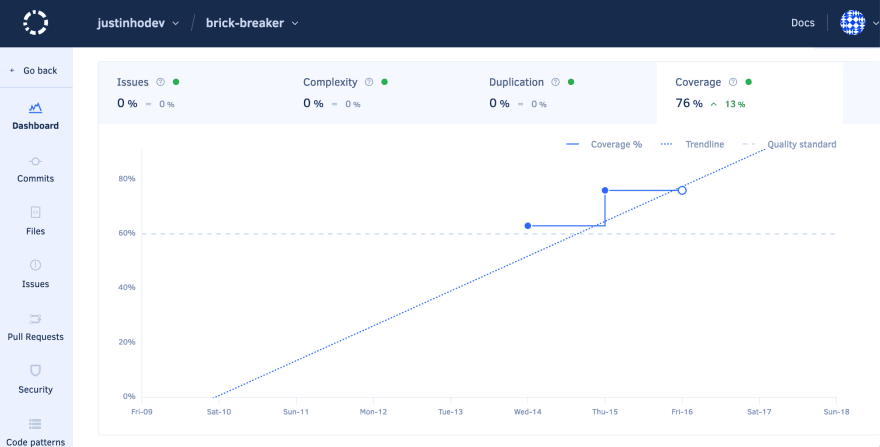 Codacy Coverage Over Time Graph