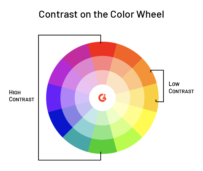 Color wheel showing contrast