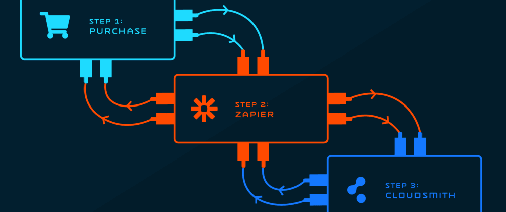 Cover image for Vendors Connect. Powering digital distribution with Zapier & Cloudsmith.