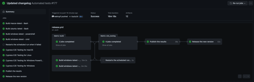 The whole GitHub Actions workflow