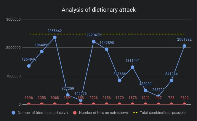 'Analysis chart'