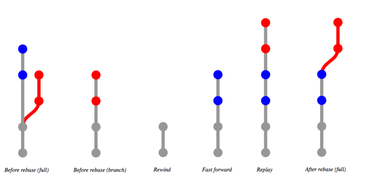 Visual of commit tree during git rebase