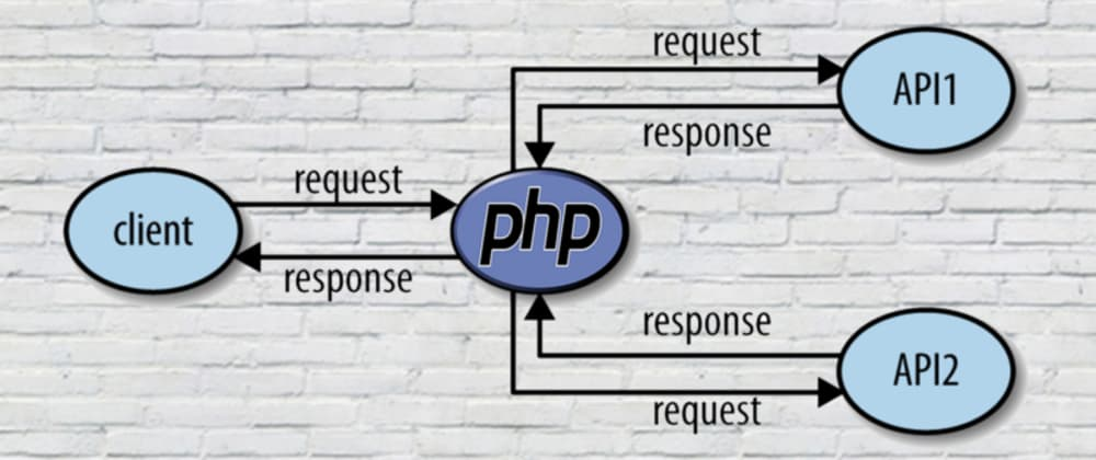 Cover image for Consuming Restful API in PHP with Guzzle