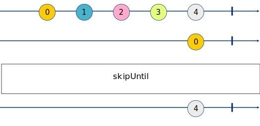 skipUntil Marble Diagram