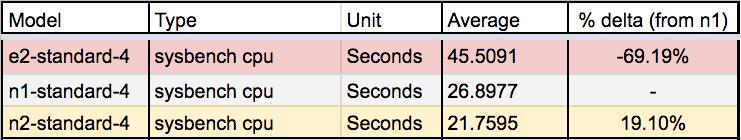 CPU benchmarking summary