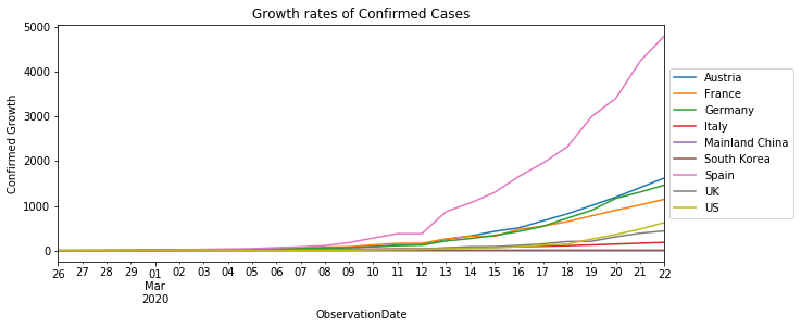 Growth rates of Confirmed Cases