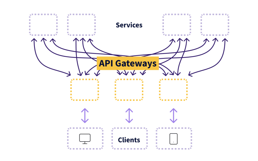 """""""Backends for Frontends"""" API Gateway"""